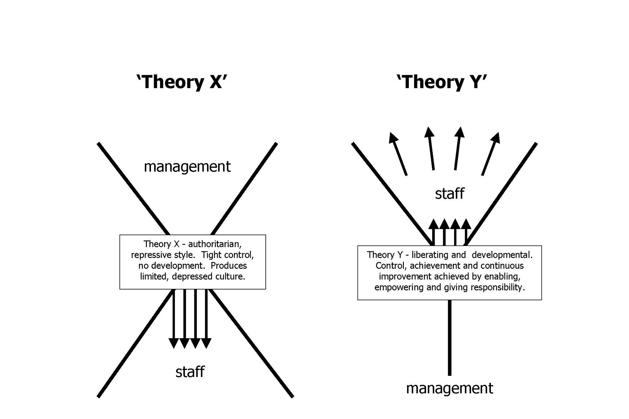 contrast mcgregor s theory x and theory y Mcgregor's x-y theory according to mcgregor, there are the following two types of managers: • theory x managers - these managers believe that most of the people are self-centered, are only .